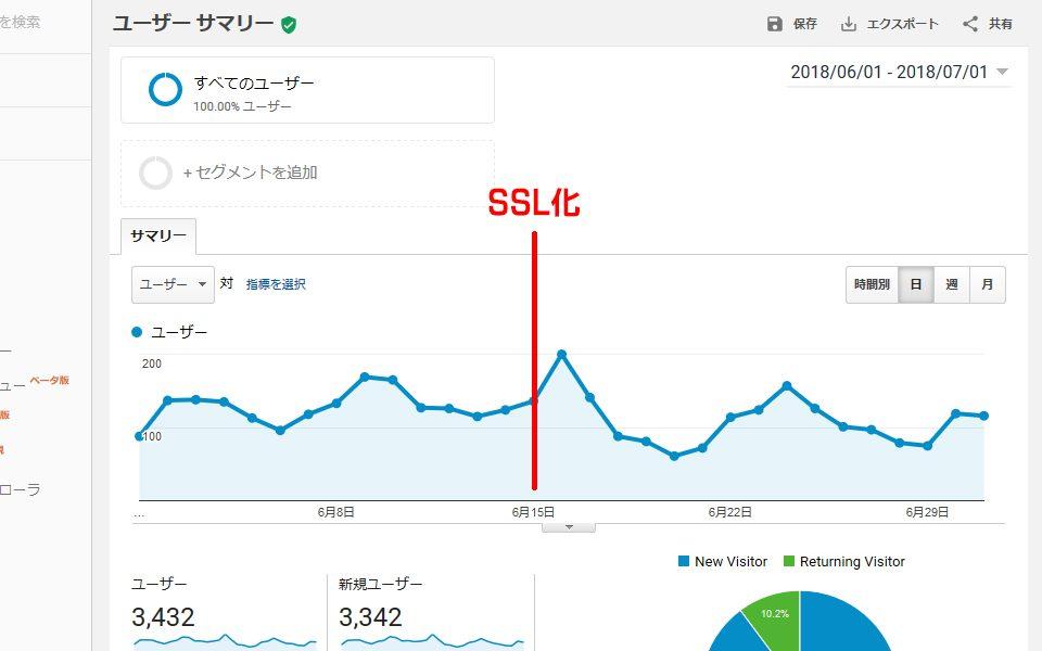 SSL化した後のアクセス数の変化